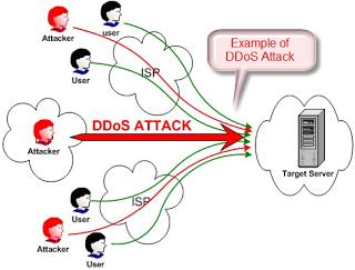 DoS-attack