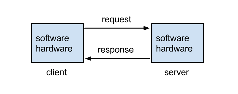 کاهش زمان پاسخ سرور